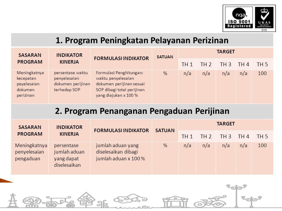 1. Program Peningkatan Pelayanan Perizinan