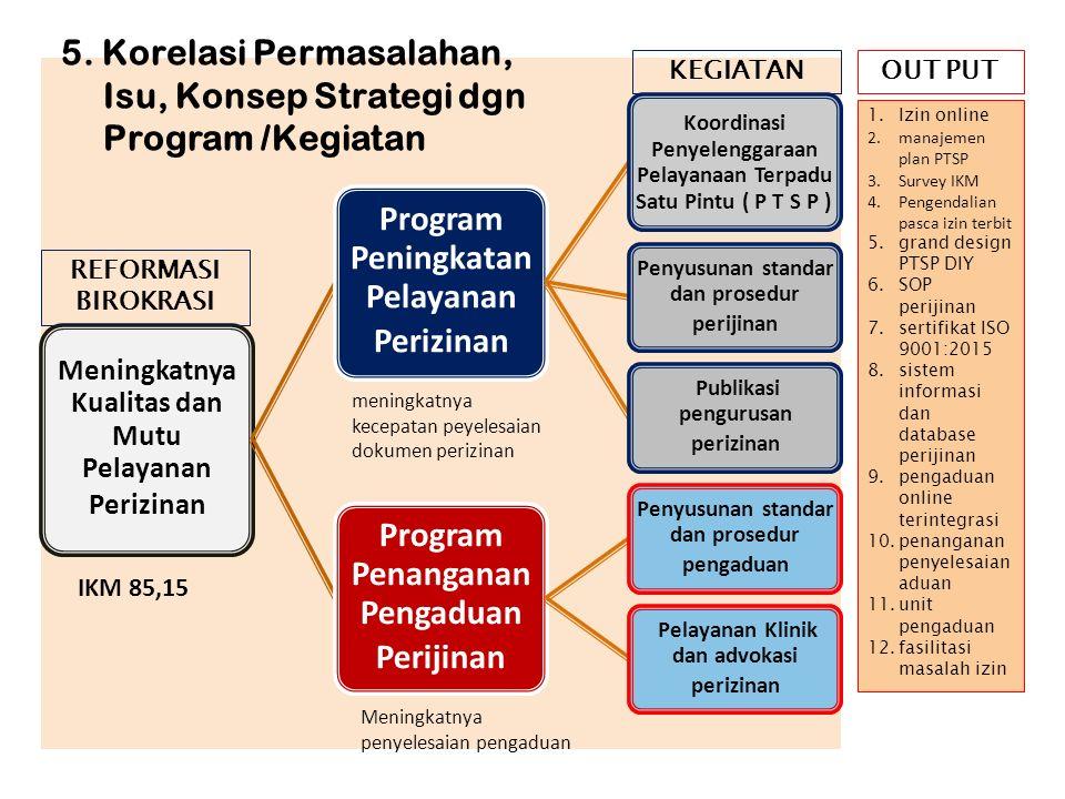 5. Korelasi Permasalahan, Isu, Konsep Strategi dgn Program /Kegiatan