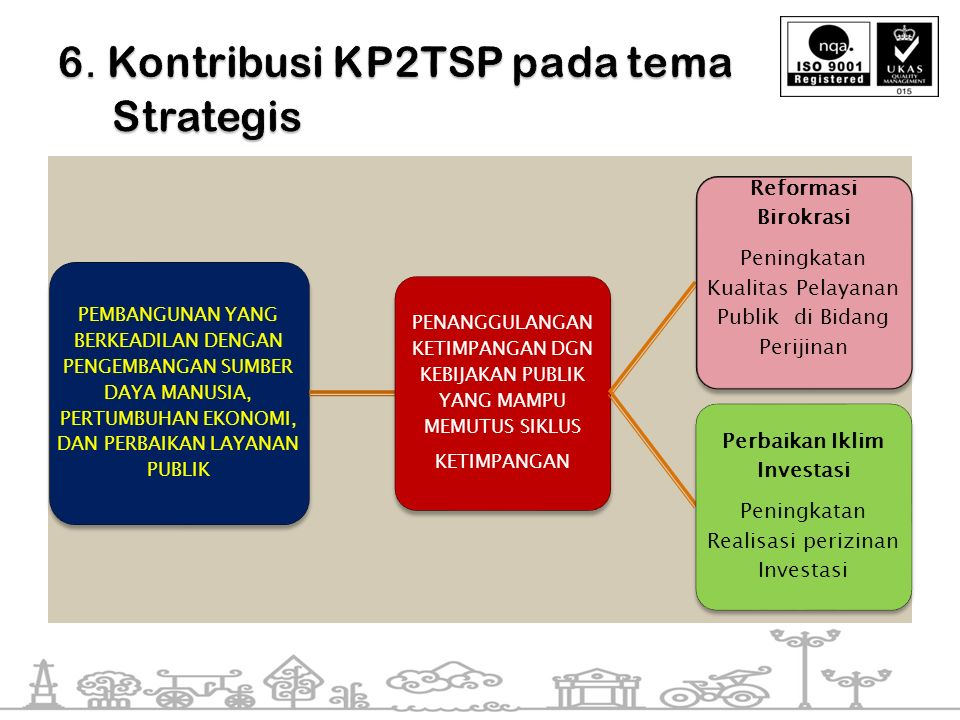 6. Kontribusi KP2TSP pada tema Strategis