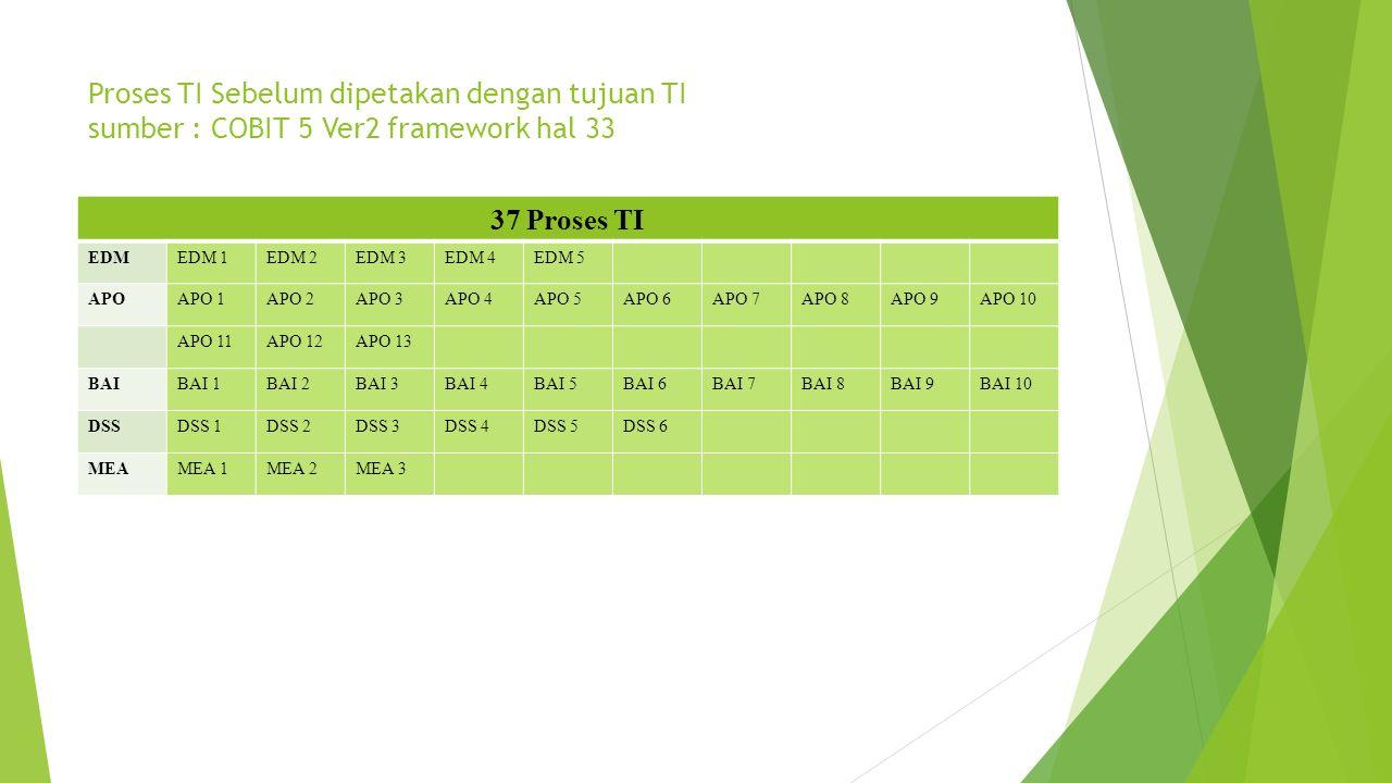 Proses TI Sebelum dipetakan dengan tujuan TI sumber : COBIT 5 Ver2 framework hal 33
