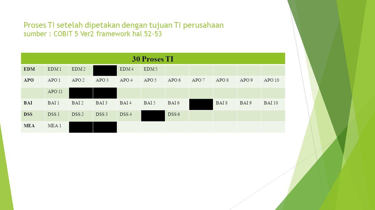 Proses TI setelah dipetakan dengan tujuan TI perusahaan sumber : COBIT 5 Ver2 framework hal 52-53