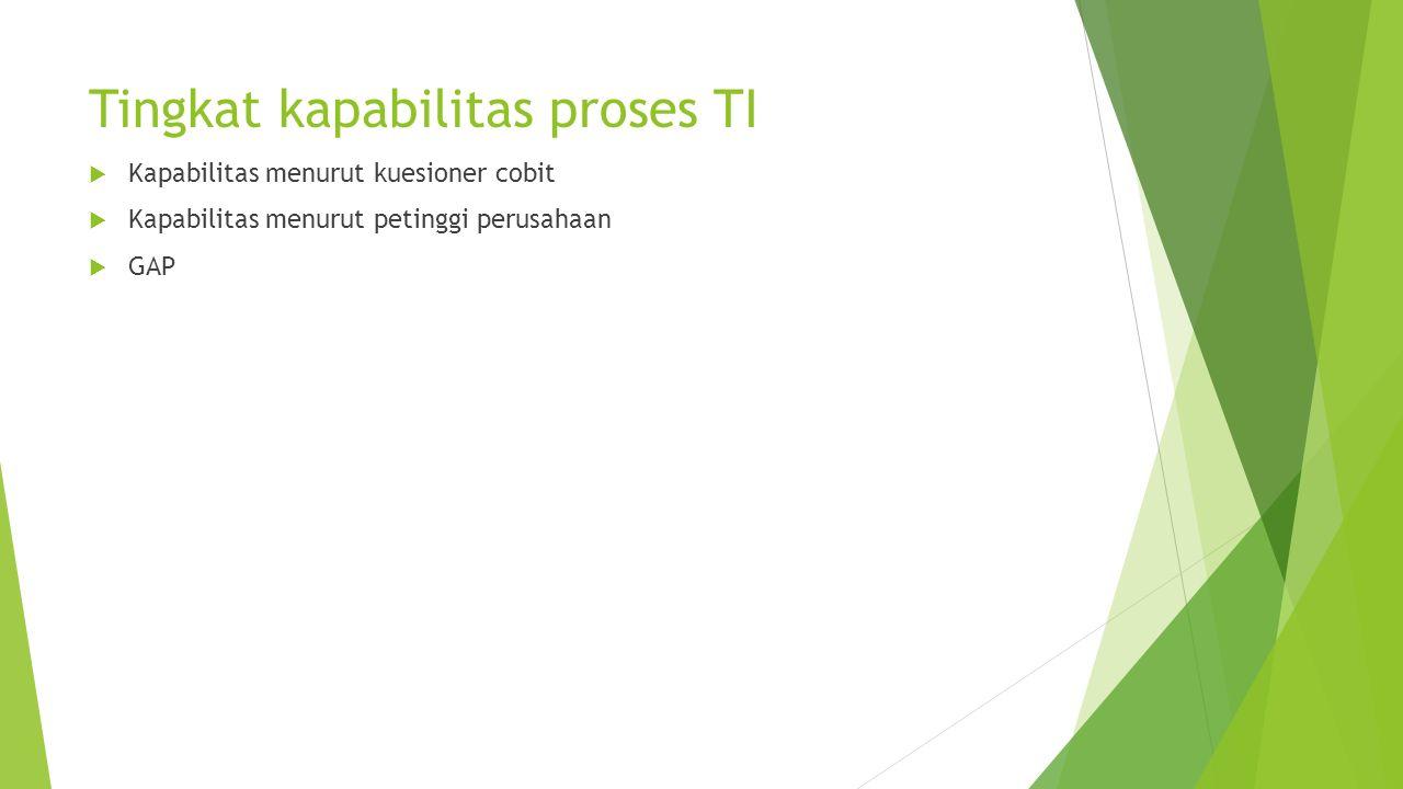 Tingkat kapabilitas proses TI