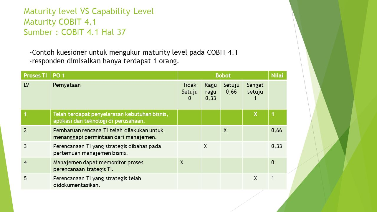 Maturity level VS Capability Level Maturity COBIT 4.1 Sumber : COBIT 4.1 Hal 37