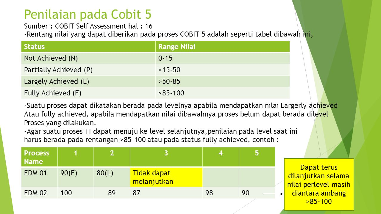 Penilaian pada Cobit 5 Sumber : COBIT Self Assessment hal : 16