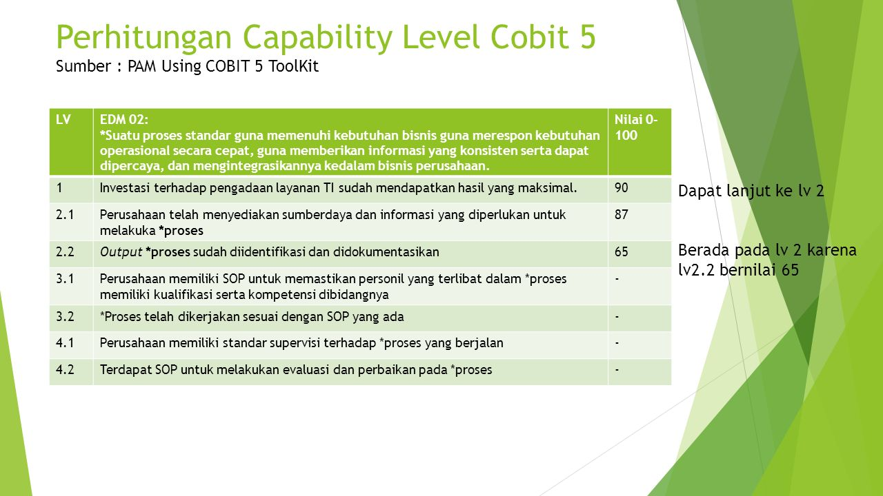 Perhitungan Capability Level Cobit 5 Sumber : PAM Using COBIT 5 ToolKit