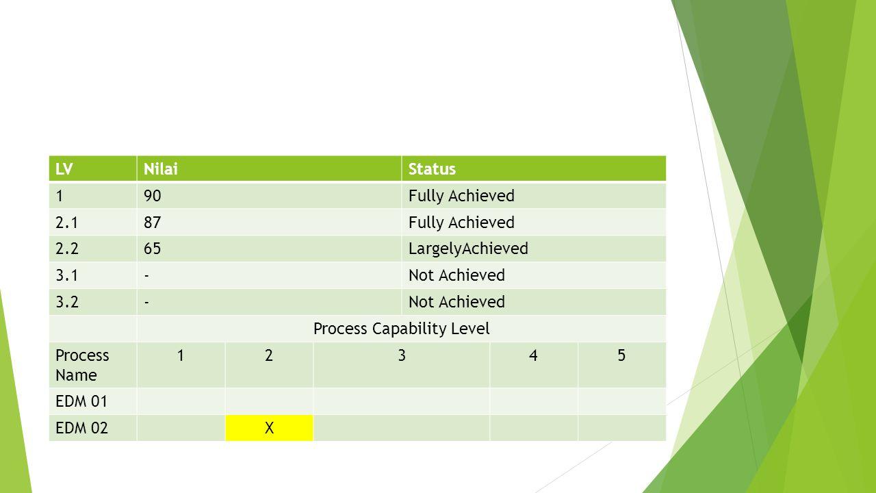 Process Capability Level