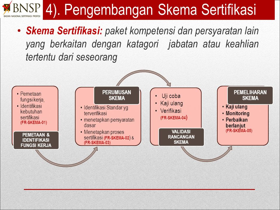 4). Pengembangan Skema Sertifikasi