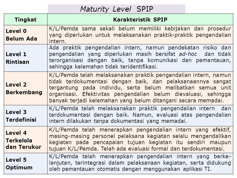 Maturity Level SPIP Tingkat Karakteristik SPIP Level 0 Belum Ada