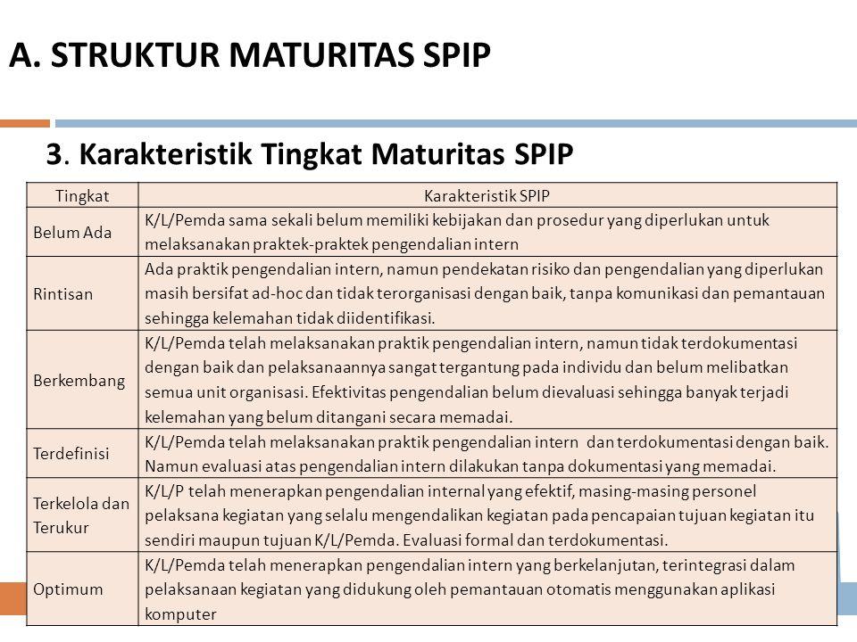 3. Karakteristik Tingkat Maturitas SPIP