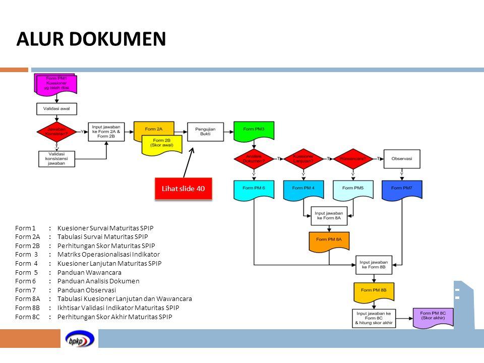 ALUR DOKUMEN Lihat slide 40 Form 1 : Kuesioner Survai Maturitas SPIP
