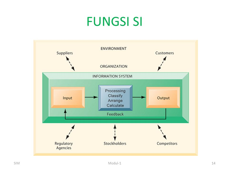 FUNGSI SI SIM Modul-1