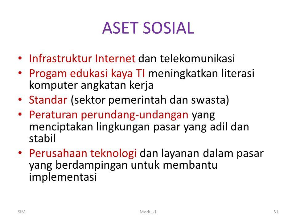 ASET SOSIAL Infrastruktur Internet dan telekomunikasi