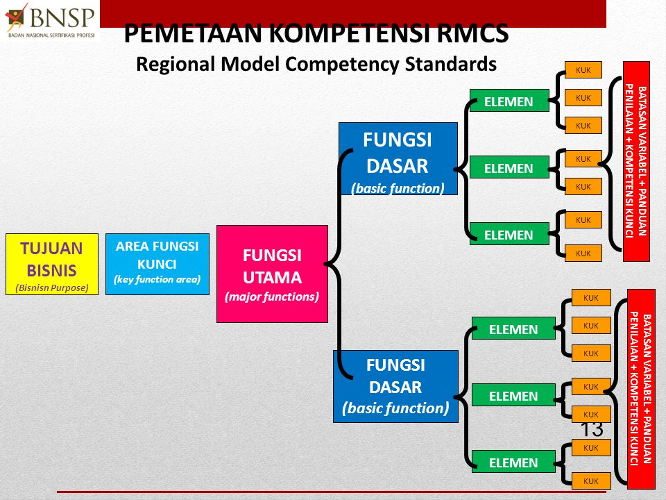 PEMETAAN KOMPETENSI RMCS Regional Model Competency Standards
