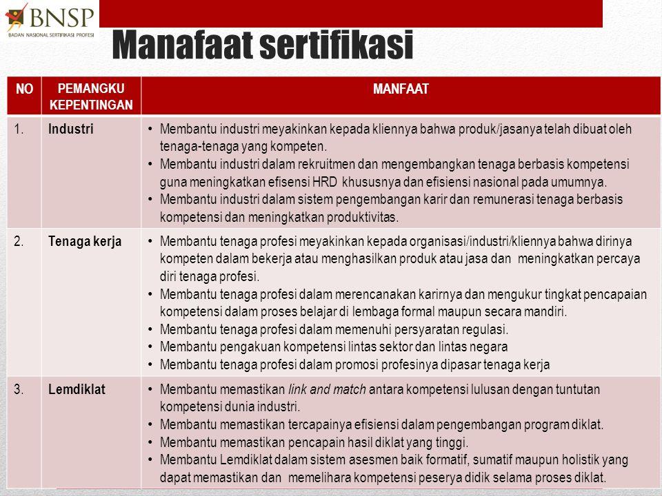 Manafaat sertifikasi NO MANFAAT 1. Industri
