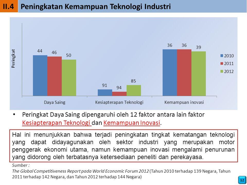 Peningkatan Kemampuan Teknologi Industri
