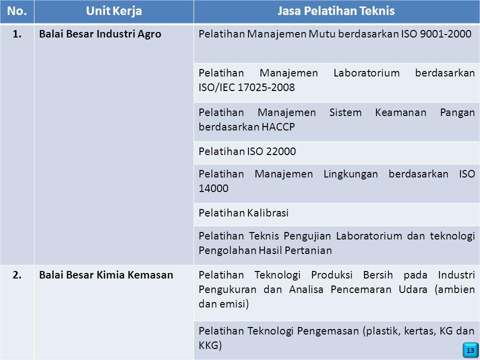 No. Unit Kerja Jasa Pelatihan Teknis