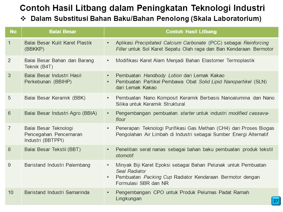 Contoh Hasil Litbang dalam Peningkatan Teknologi Industri