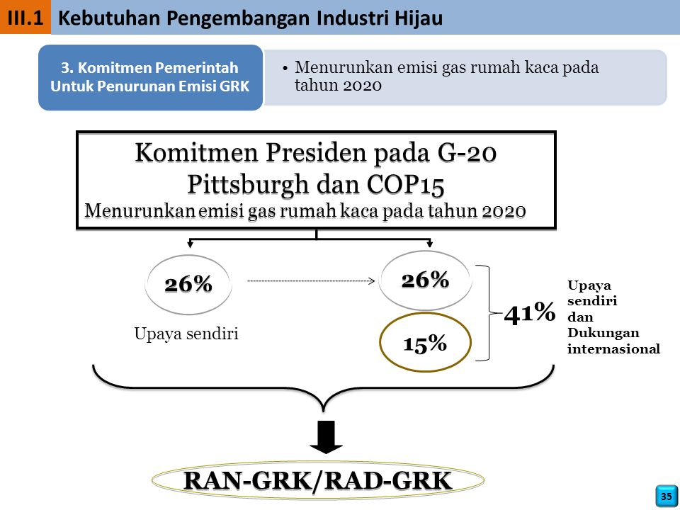 3. Komitmen Pemerintah Untuk Penurunan Emisi GRK