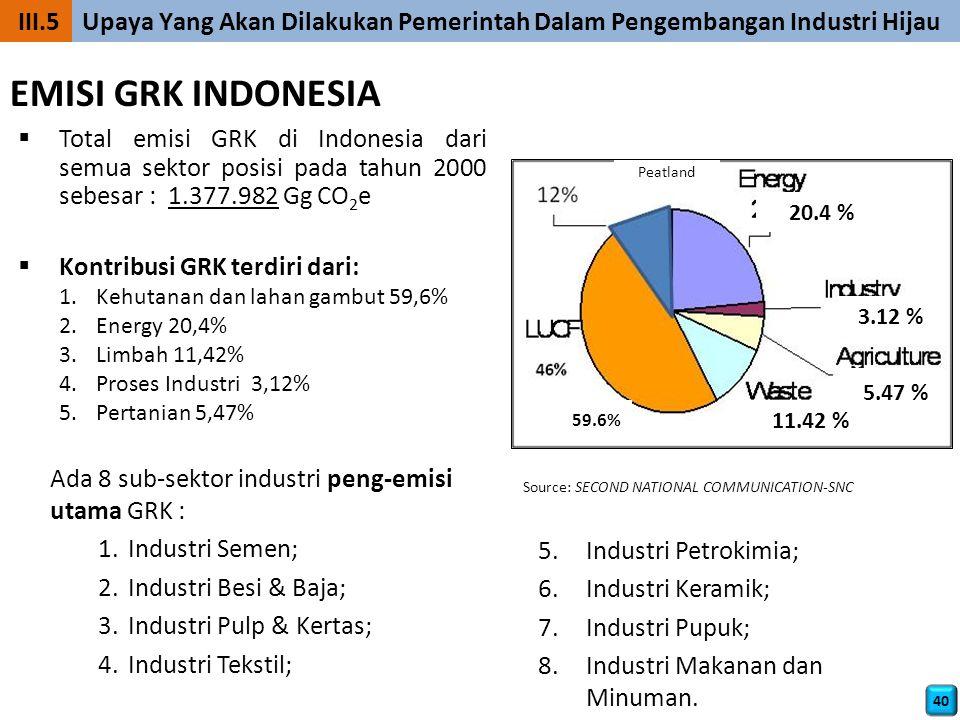 EMISI GRK INDONESIA III.5