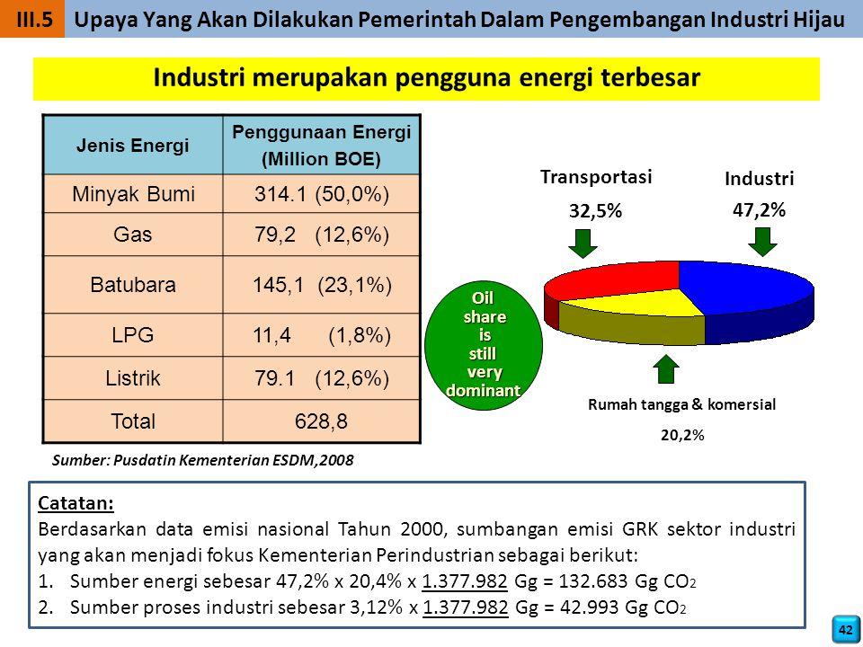 Industri merupakan pengguna energi terbesar Rumah tangga & komersial