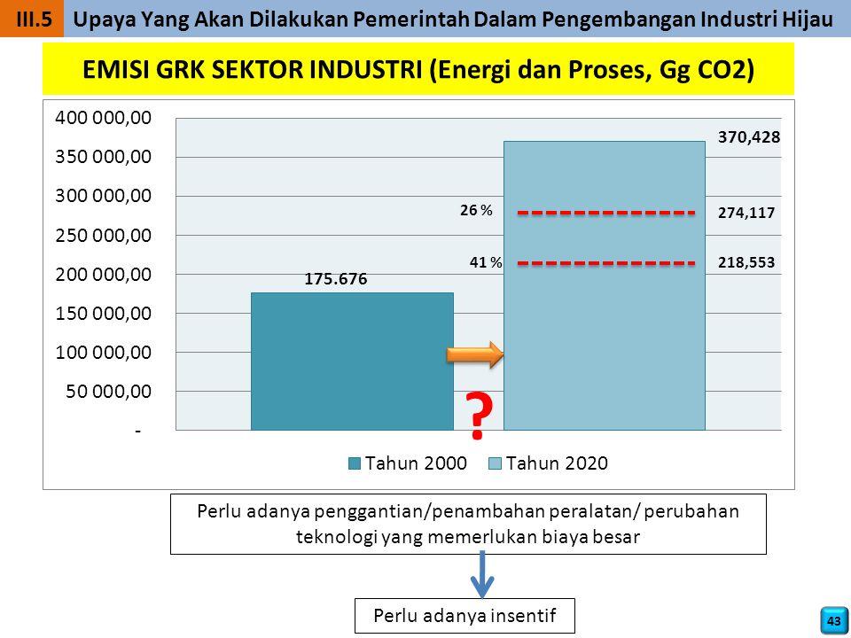 EMISI GRK SEKTOR INDUSTRI (Energi dan Proses, Gg CO2)