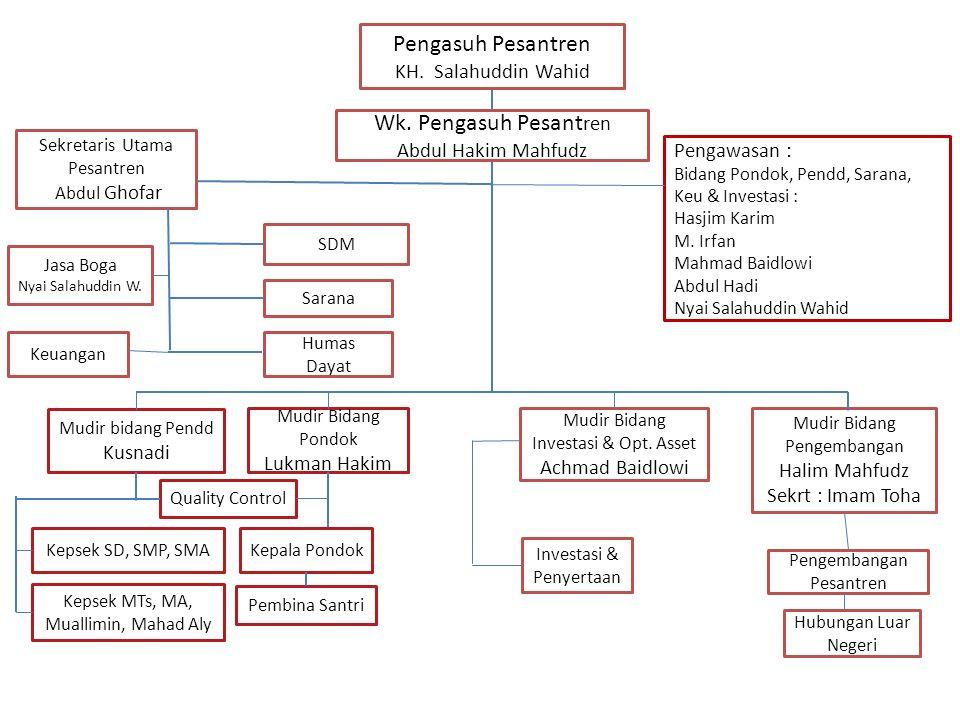 Pengasuh Pesantren Wk. Pengasuh Pesantren KH. Salahuddin Wahid
