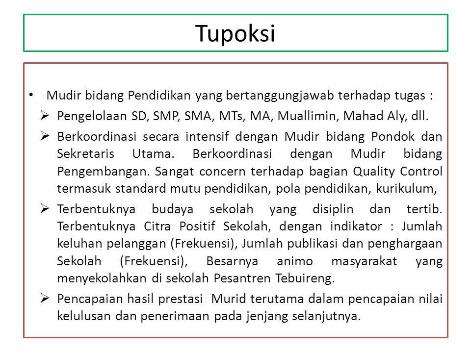 Tupoksi Mudir bidang Pendidikan yang bertanggungjawab terhadap tugas :
