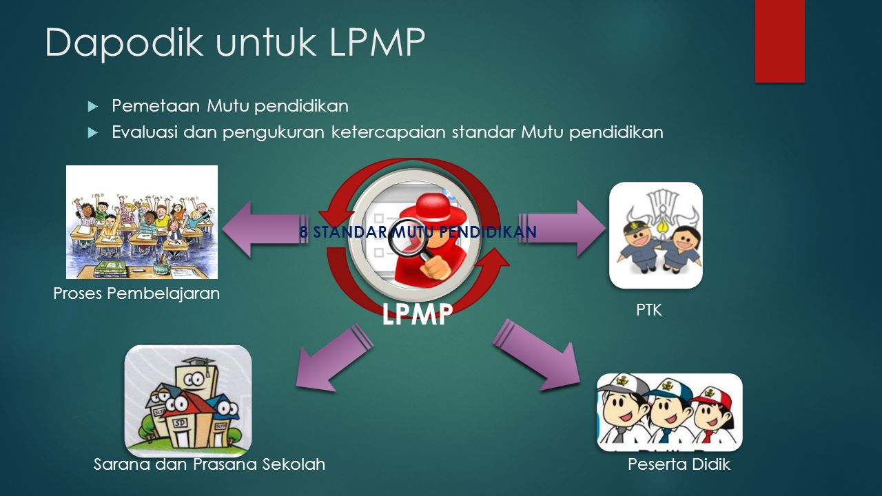Dapodik untuk LPMP LPMP Pemetaan Mutu pendidikan