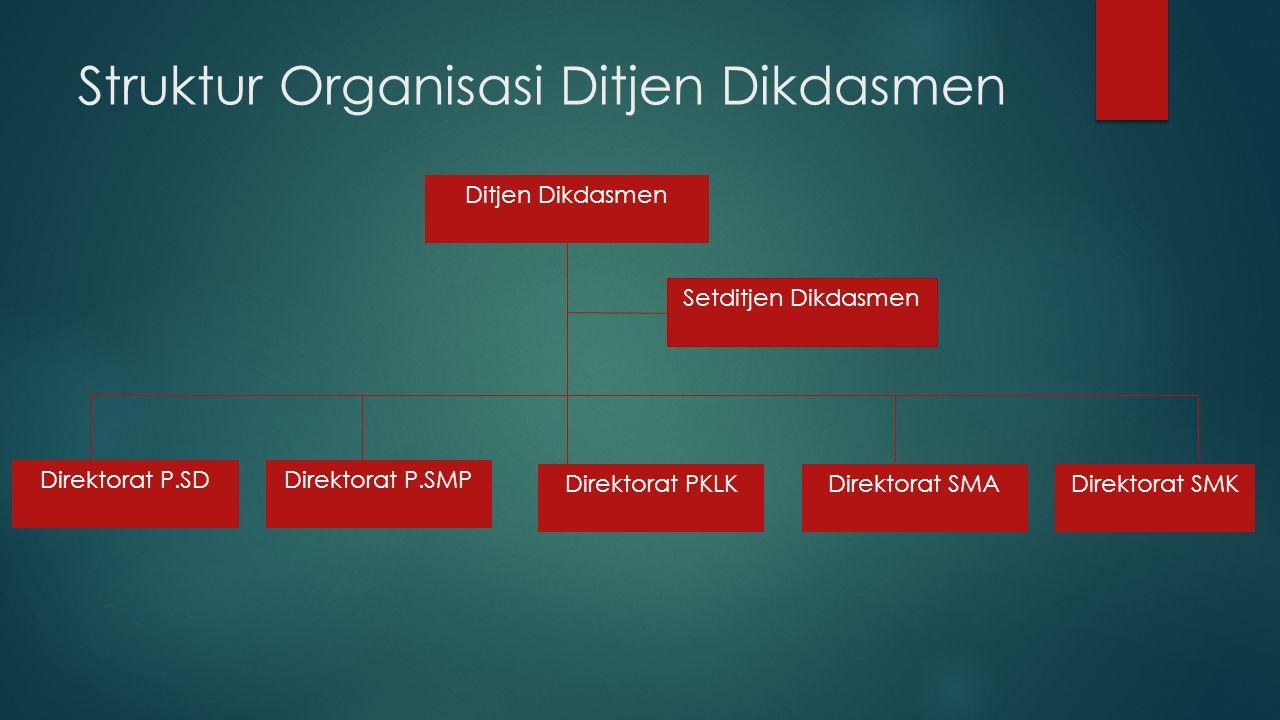 Struktur Organisasi Ditjen Dikdasmen