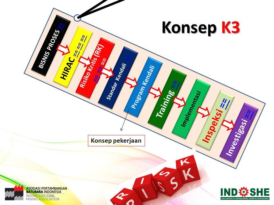 Konsep K3 Inspeksi == HIRAC == == == Training == Investigasi ==