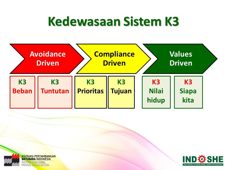 Kedewasaan Sistem K3 Avoidance Driven Compliance Driven Values Driven