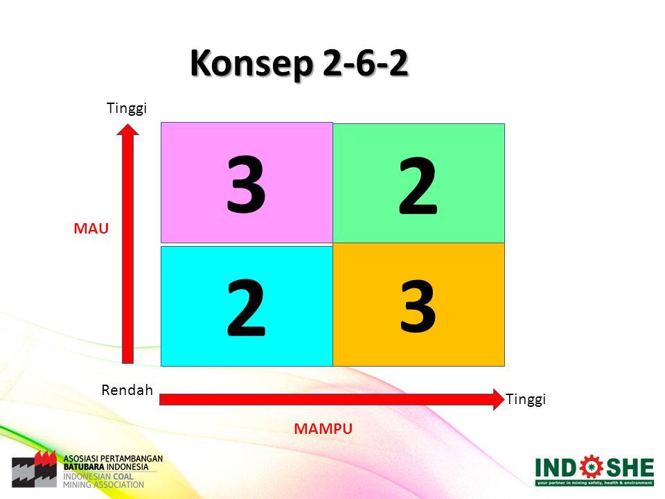 Konsep 2-6-2 Tinggi 3 2 MAU Rendah Tinggi MAMPU