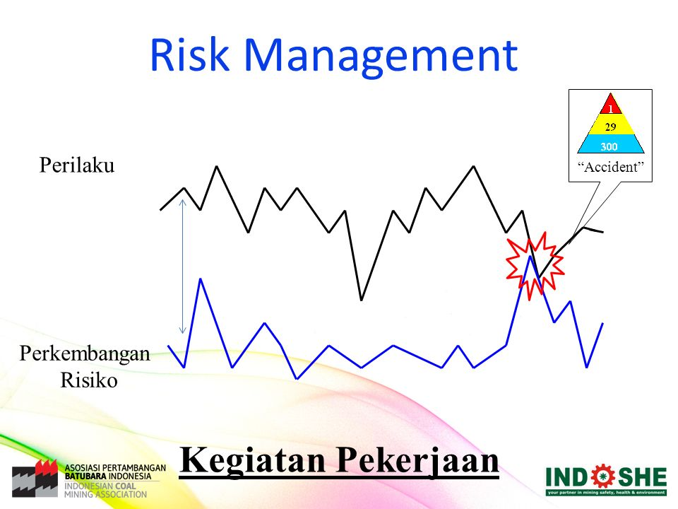 Risk Management Kegiatan Pekerjaan Perilaku Perkembangan Risiko