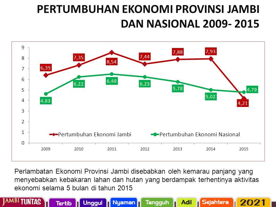 PERTUMBUHAN EKONOMI PROVINSI JAMBI DAN NASIONAL 2009- 2015