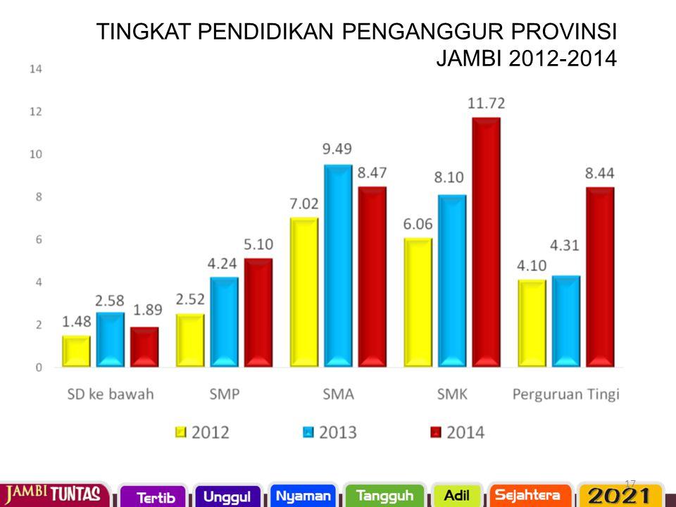 TINGKAT PENDIDIKAN PENGANGGUR PROVINSI JAMBI 2012-2014