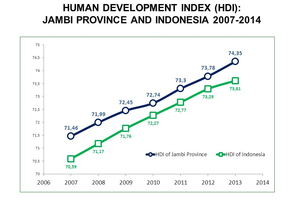 HUMAN DEVELOPMENT INDEX (HDI): JAMBI PROVINCE AND INDONESIA 2007-2014