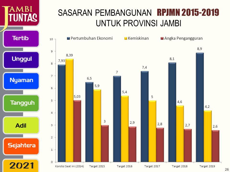 SASARAN PEMBANGUNAN RPJMN 2015-2019