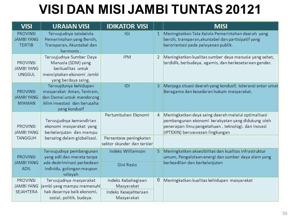 VISI DAN MISI JAMBI TUNTAS 20121