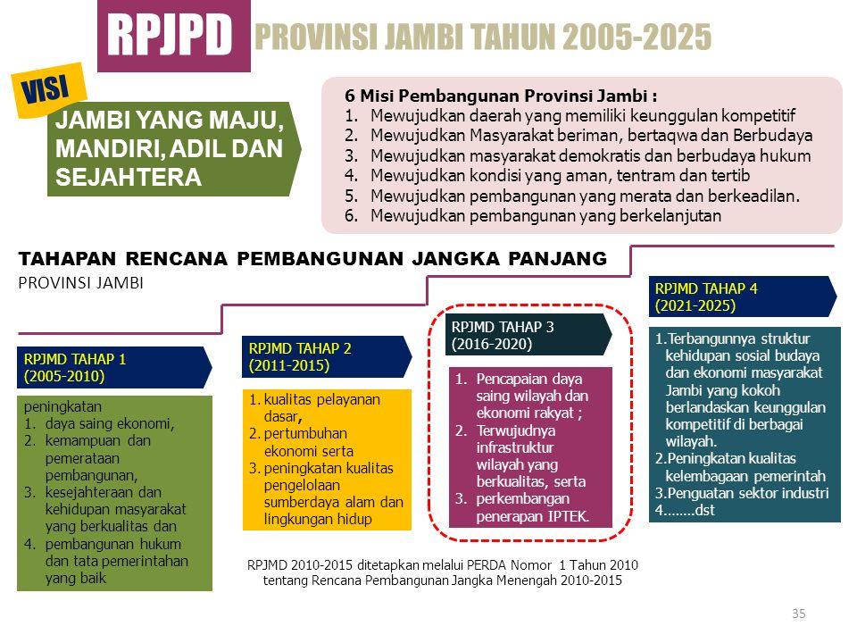 RPJPD PROVINSI JAMBI TAHUN 2005-2025 VISI