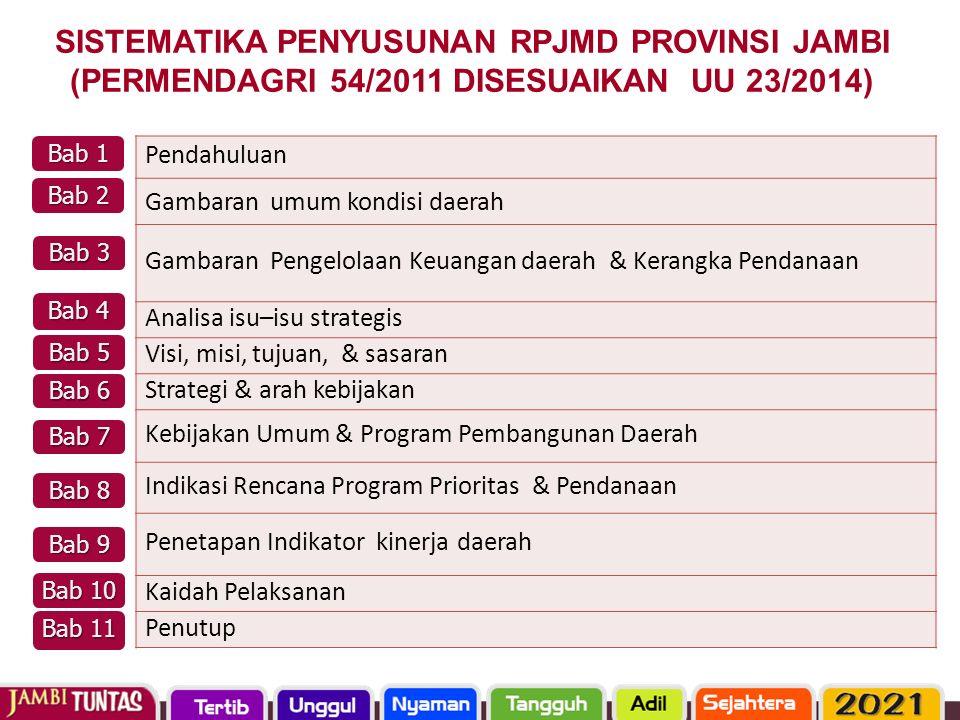 SISTEMATIKA PENYUSUNAN RPJMD PROVINSI JAMBI (PERMENDAGRI 54/2011 DISESUAIKAN UU 23/2014)