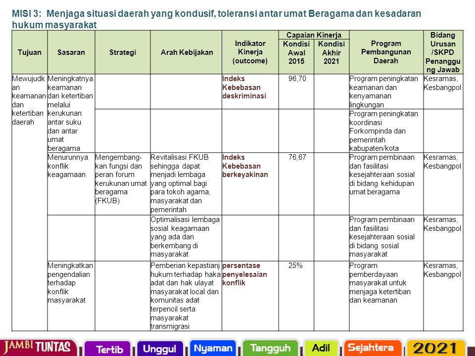 MISI 3: Menjaga situasi daerah yang kondusif, toleransi antar umat Beragama dan kesadaran hukum masyarakat