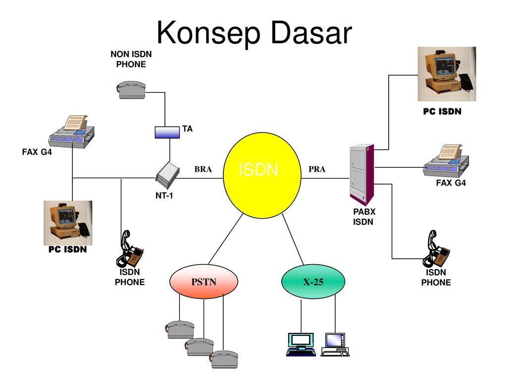 Jaringan isdn integrated services digital network layanan jaringan konsep dasar pstn x 25 pabx isdn pra bra ta nt 1 phone ccuart Images