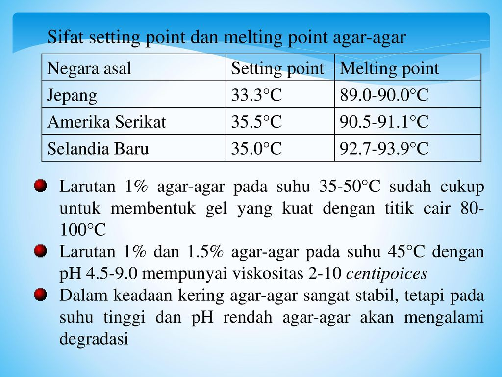Sifat setting point dan melting point agar-agar
