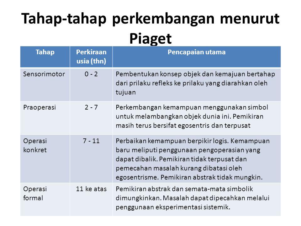 Tahap-tahap perkembangan menurut Piaget