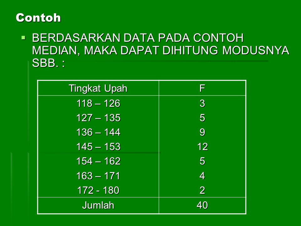 Contoh BERDASARKAN DATA PADA CONTOH MEDIAN, MAKA DAPAT DIHITUNG MODUSNYA SBB. : Tingkat Upah. F. 118 – 126.