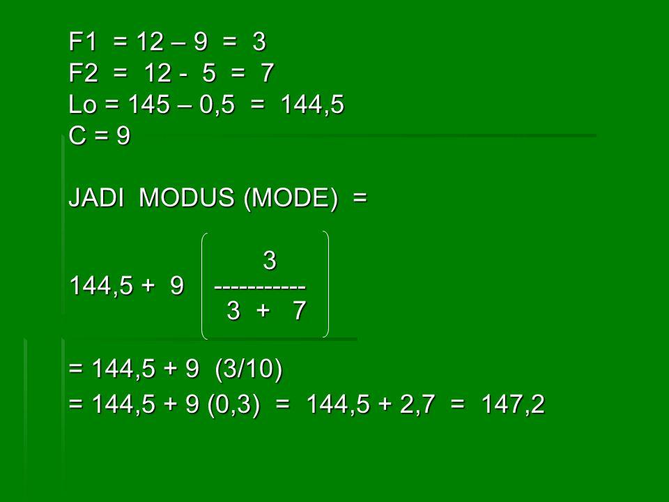 F1 = 12 – 9 = 3 F2 = 12 - 5 = 7. Lo = 145 – 0,5 = 144,5. C = 9. JADI MODUS (MODE) = 3.