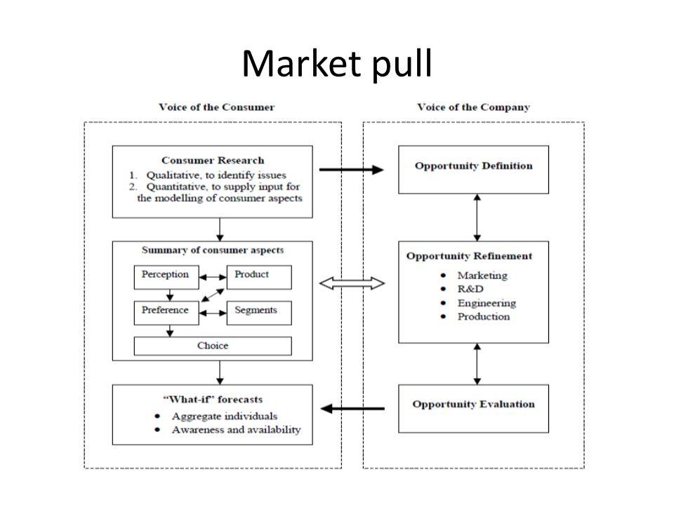 Market pull