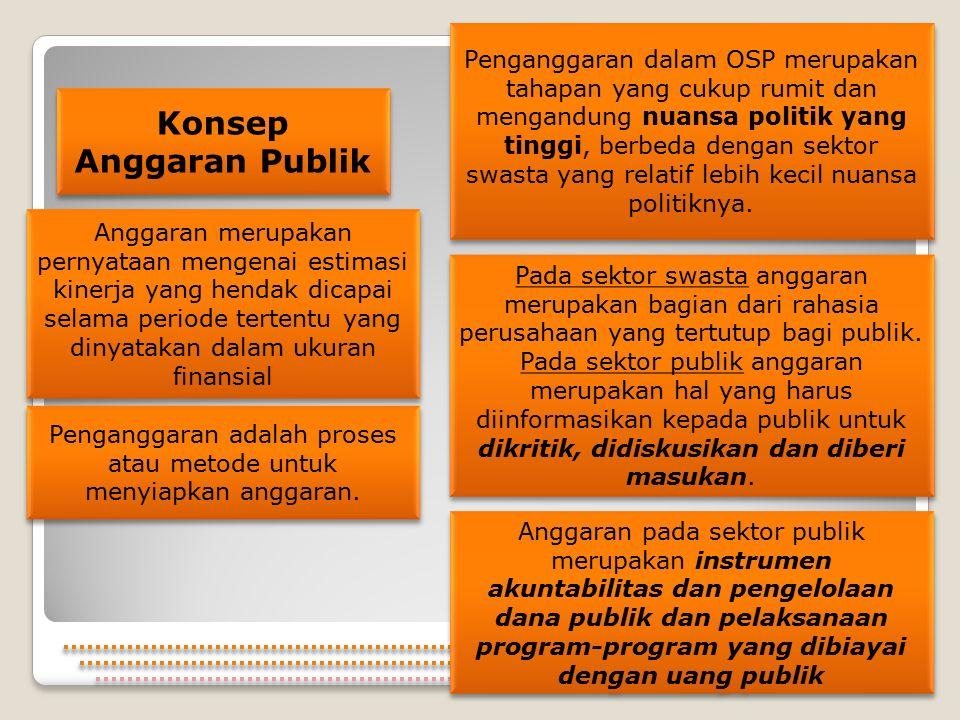 Konsep Anggaran Publik
