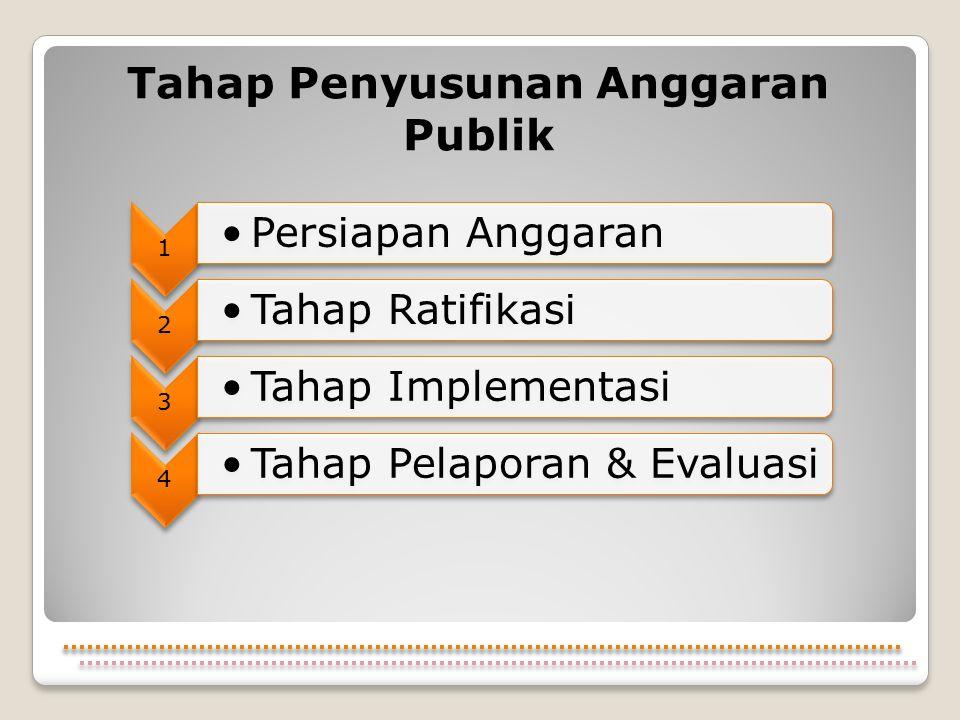 Tahap Penyusunan Anggaran Publik