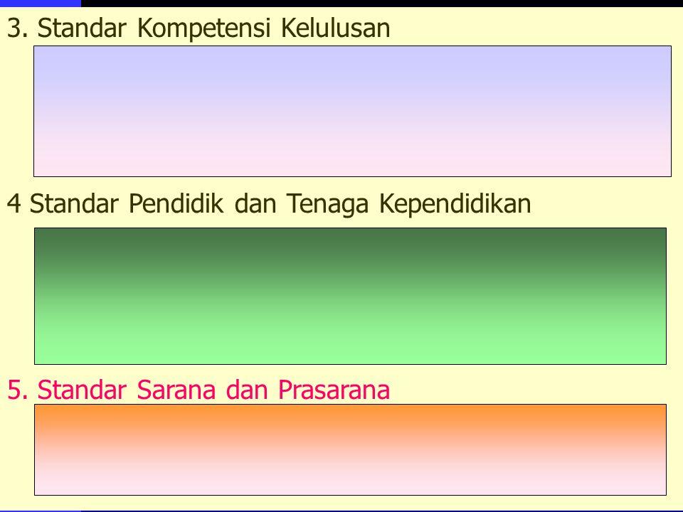 3. Standar Kompetensi Kelulusan